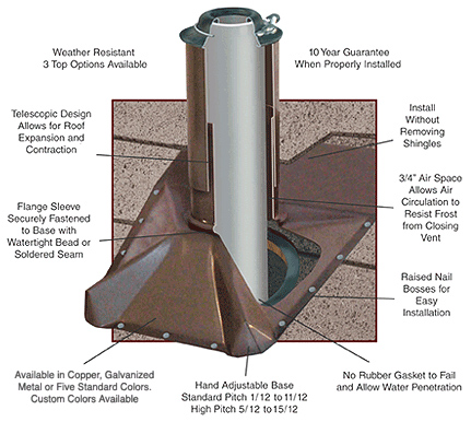 roof vent pipe boot cover covers existing cheap rubber pipe boots that have failed